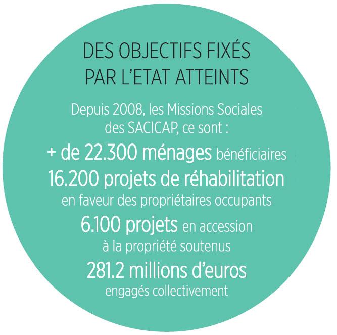 procivis-objectifs-fixés-par-l'état-missions-sociales-accession-sociale-à-la-propriété